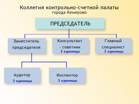 Структура контрольно счетной палаты города Кемерово Контрольно  Структура контрольно счетной палаты города Кемерово
